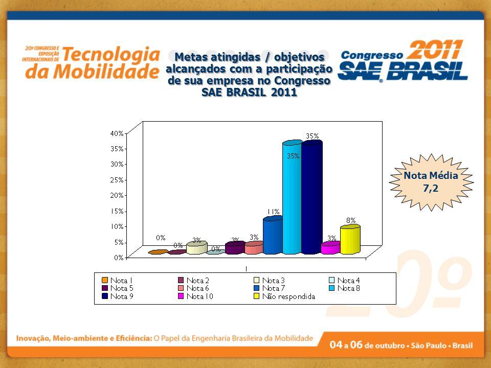 Metas atingidas / objetivos alcançados com a participação de sua empresa no Congresso SAE BRASIL 2011