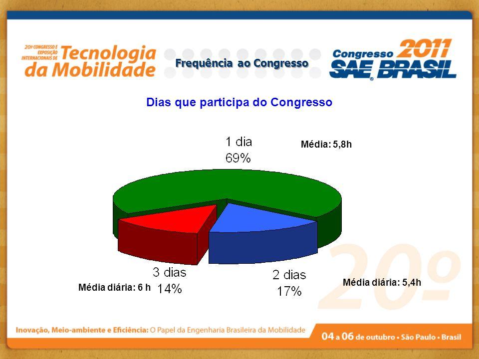 Frequência ao Congresso Dias que participa do Congresso