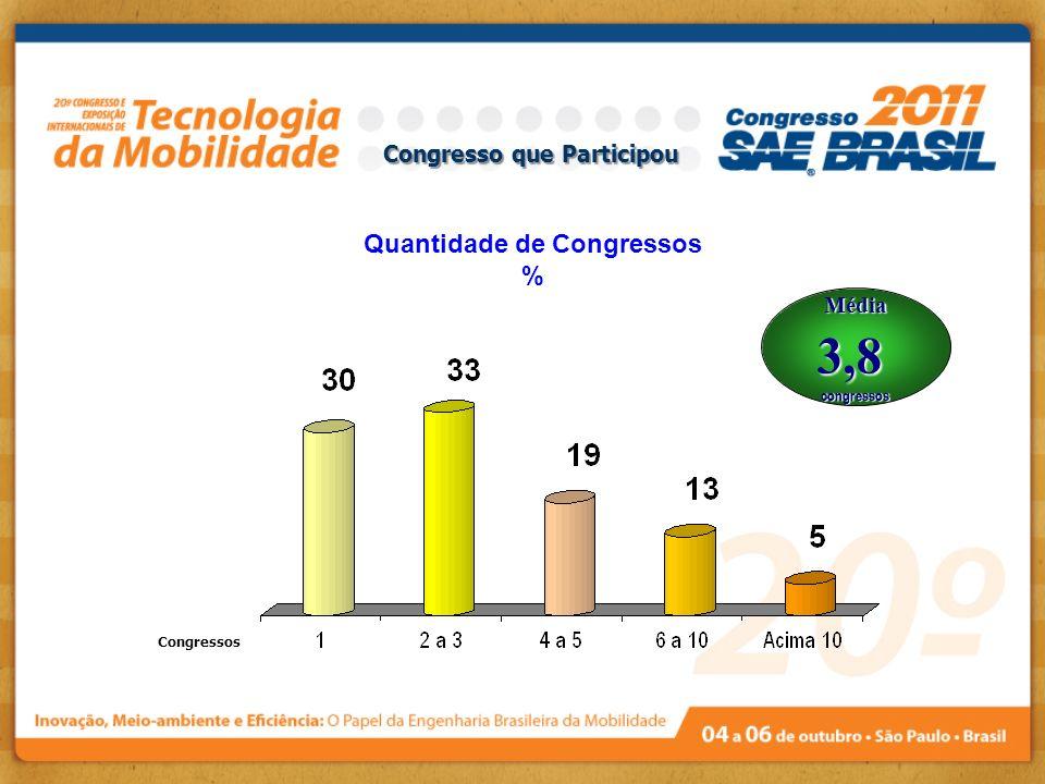 Congresso que Participou Quantidade de Congressos