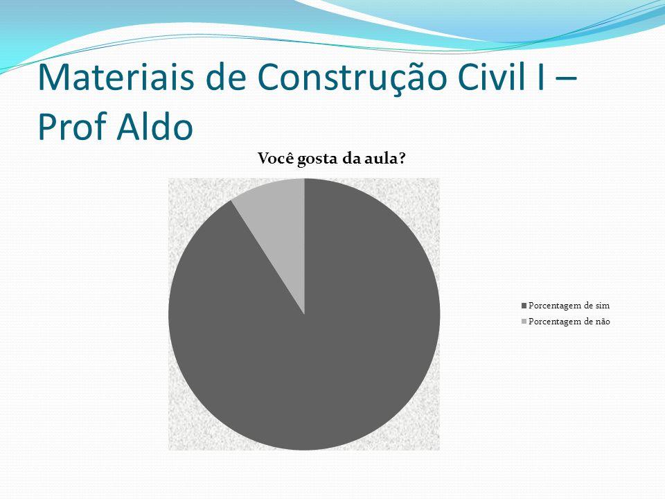 Materiais de Construção Civil I – Prof Aldo