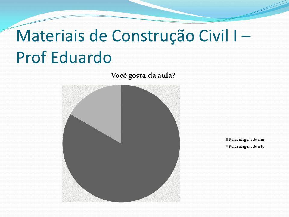 Materiais de Construção Civil I – Prof Eduardo