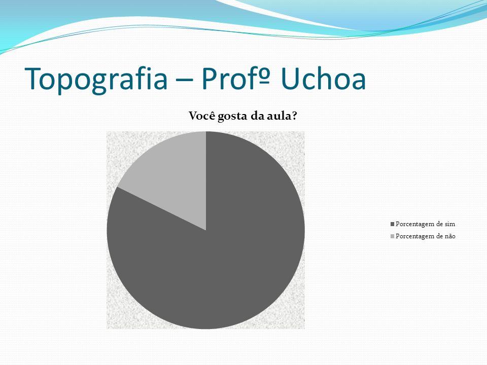 Topografia – Profº Uchoa