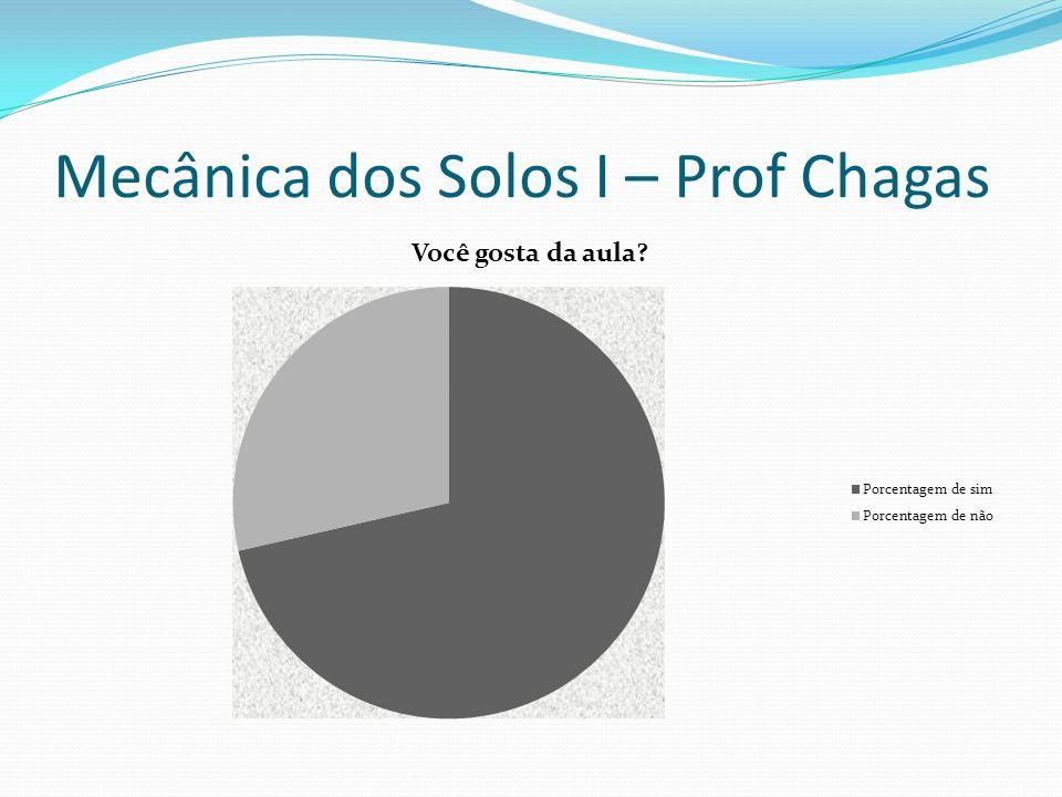 Mecânica dos Solos I – Prof Chagas