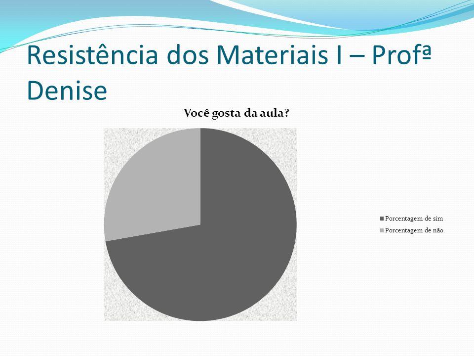 Resistência dos Materiais I – Profª Denise