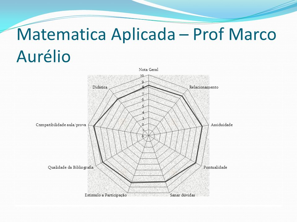 Matematica Aplicada – Prof Marco Aurélio