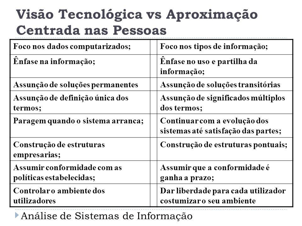 Visão Tecnológica vs Aproximação Centrada nas Pessoas