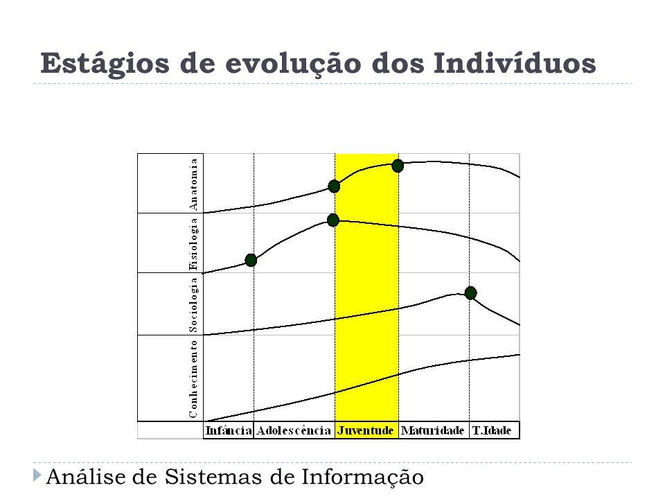 Estágios de evolução dos Indivíduos