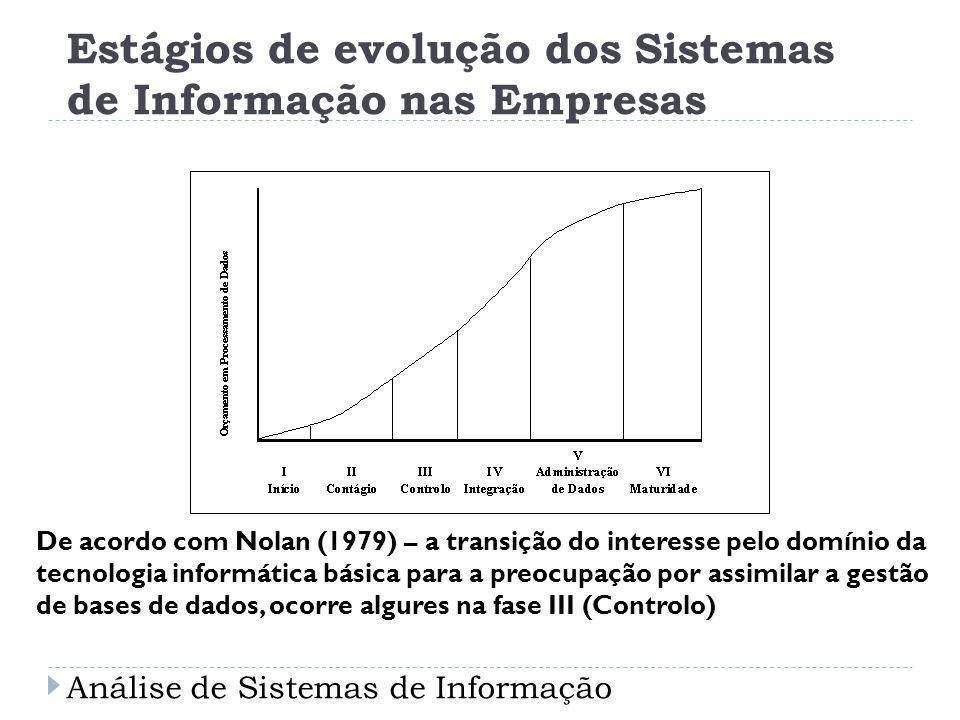 Estágios de evolução dos Sistemas de Informação nas Empresas