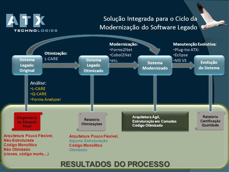 Solução Integrada para o Ciclo da Modernização do Software Legado