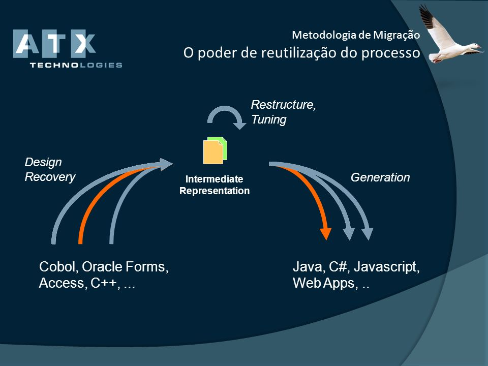 Metodologia de Migração O poder de reutilização do processo