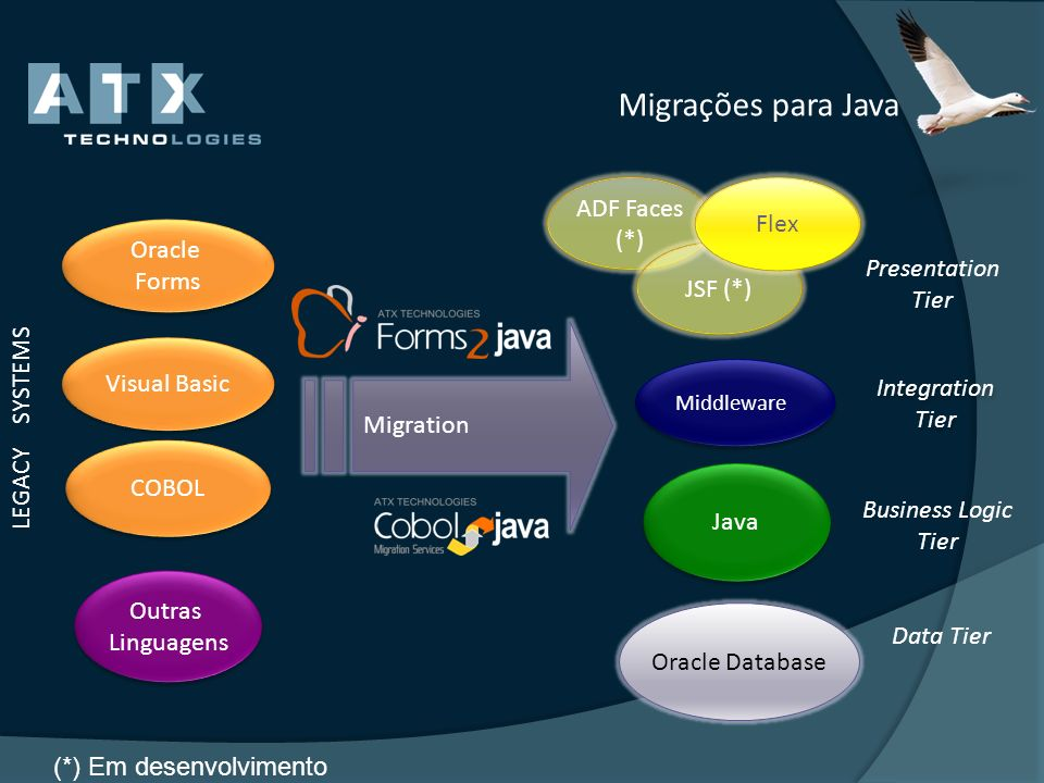 Migrações para Java ADF Faces Flex (*) Oracle Forms Presentation