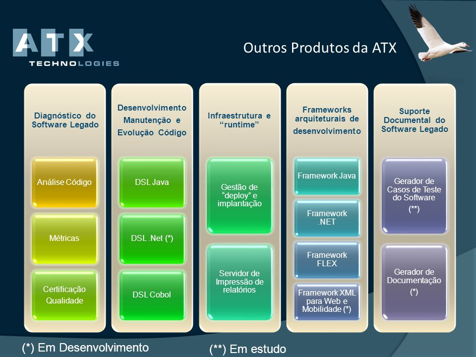 Outros Produtos da ATX (*) Em Desenvolvimento (**) Em estudo