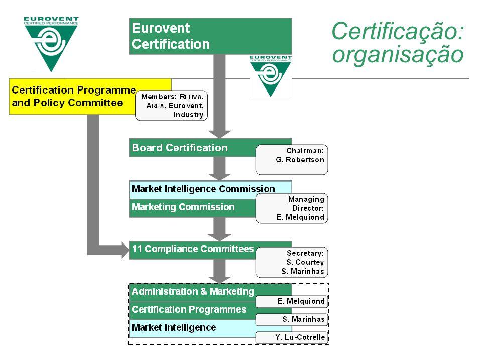 Certificação: organisação