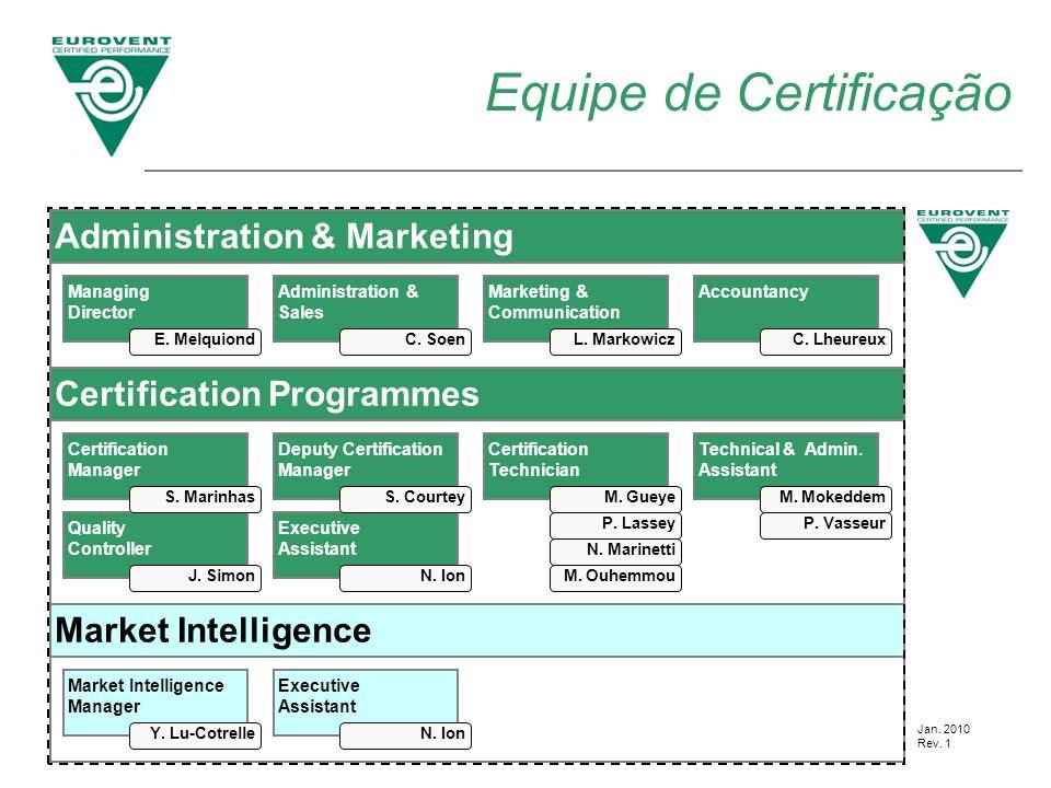 Equipe de Certificação