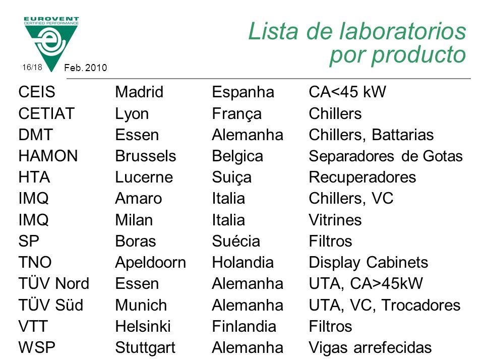 Lista de laboratorios por producto