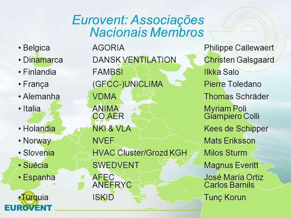 Eurovent: Associações Nacionais Membros