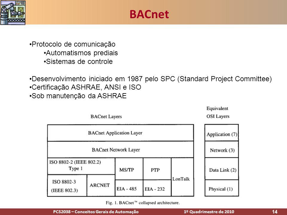 BACnet Protocolo de comunicação Automatismos prediais
