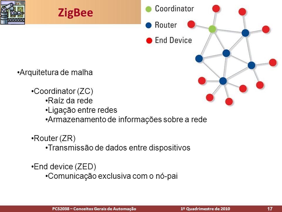 ZigBee Arquitetura de malha Coordinator (ZC) Raíz da rede