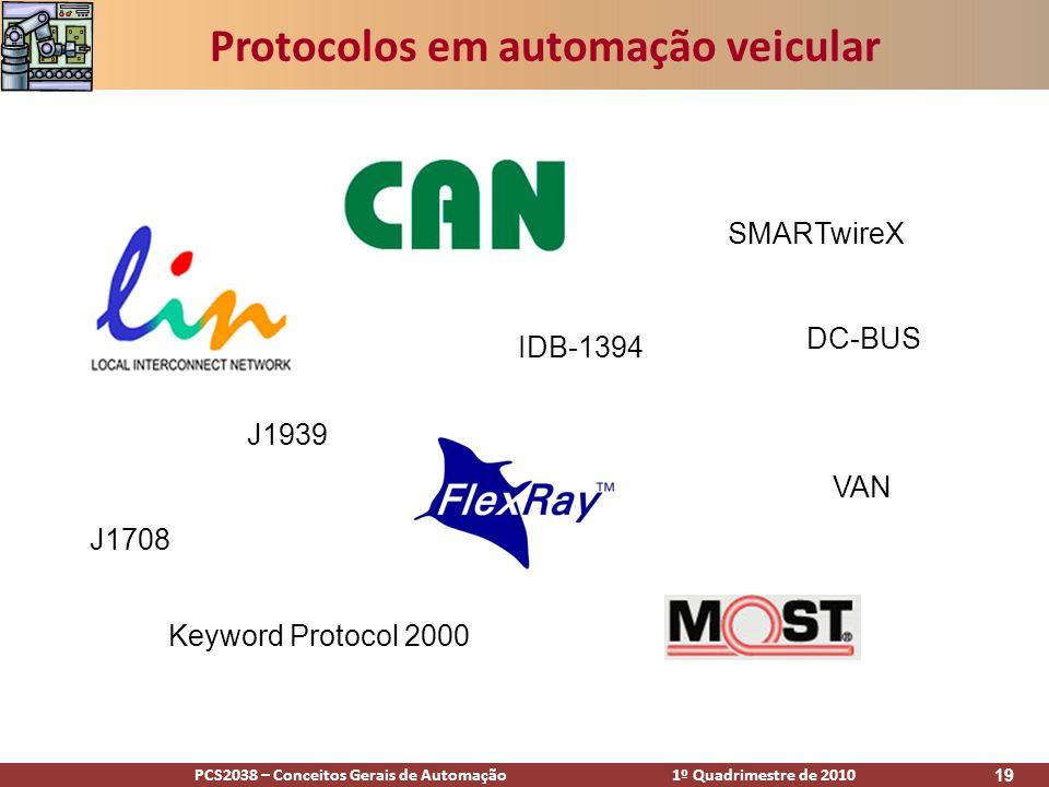 Protocolos em automação veicular