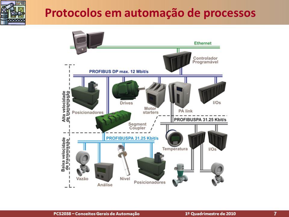 Protocolos em automação de processos