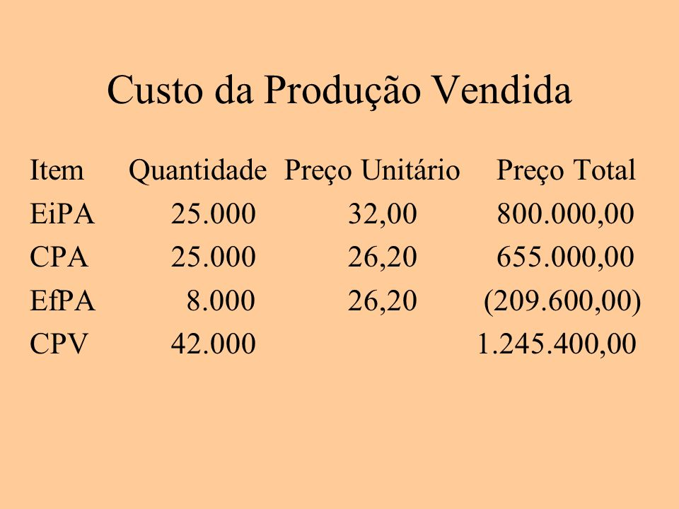 Custo da Produção Vendida