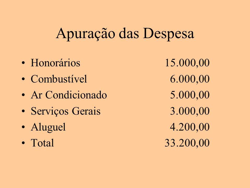 Apuração das Despesa Honorários 15.000,00 Combustível 6.000,00