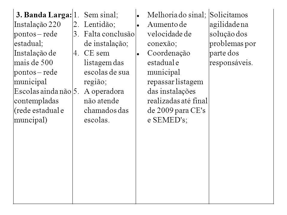 3. Banda Larga: Instalação 220 pontos – rede estadual; Instalação de mais de 500 pontos – rede municipal.