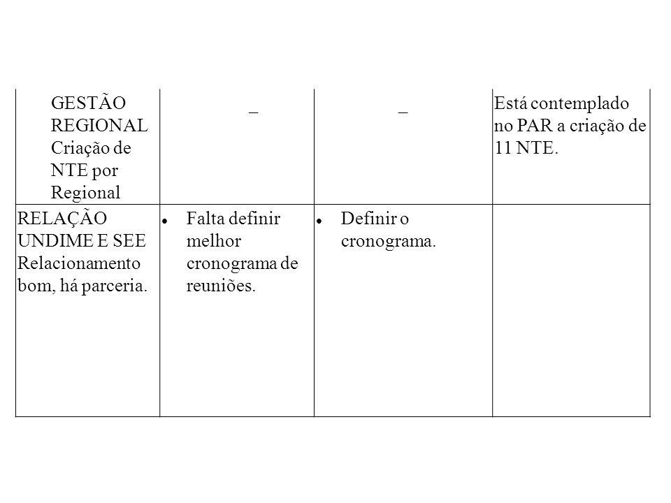 GESTÃO REGIONAL Criação de NTE por Regional. _. Está contemplado no PAR a criação de 11 NTE. RELAÇÃO UNDIME E SEE.