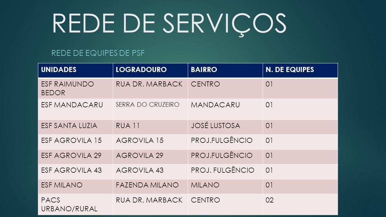 REDE DE SERVIÇOS REDE DE EQUIPES DE PSF UNIDADES LOGRADOURO BAIRRO