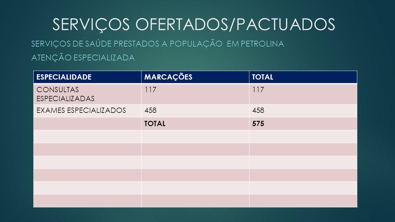 SERVIÇOS OFERTADOS/PACTUADOS