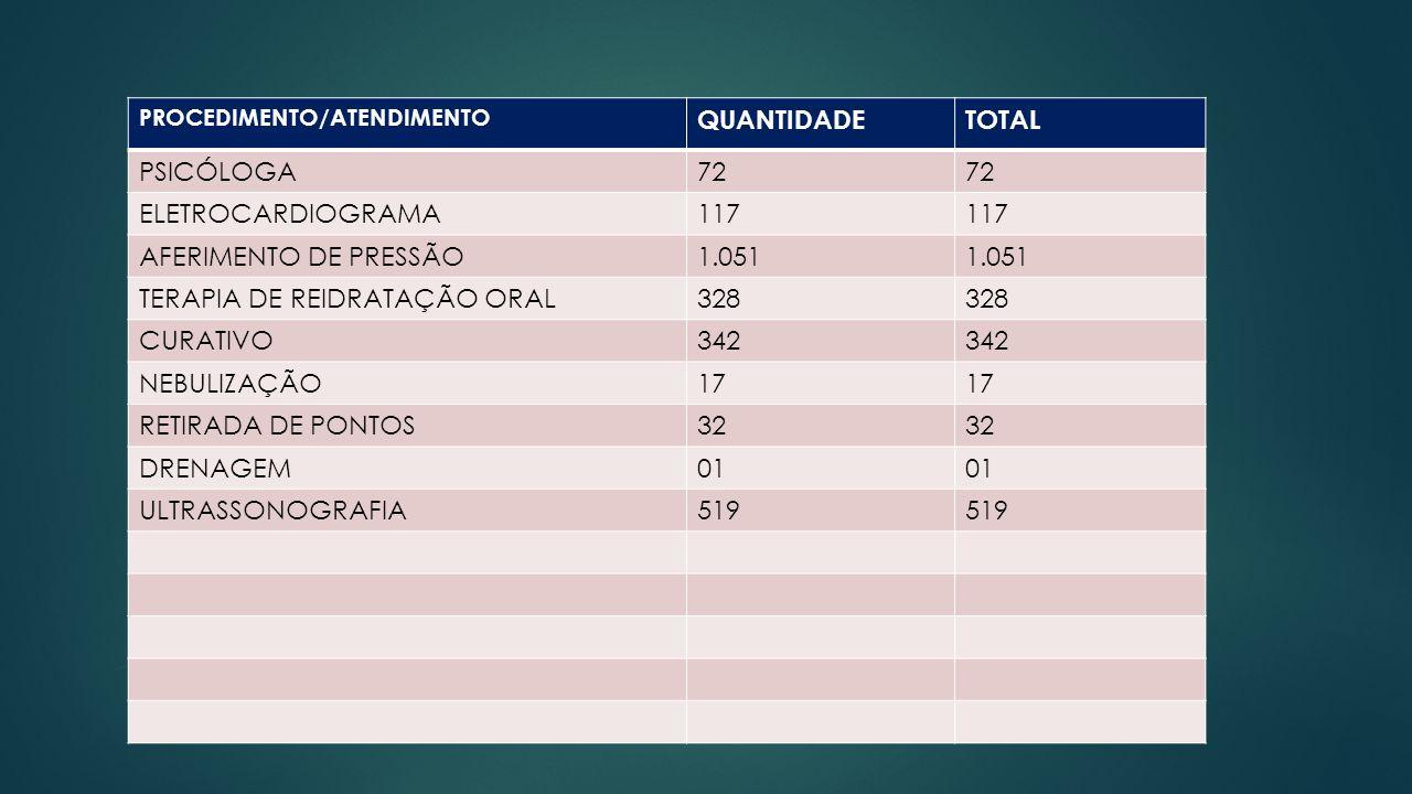 TERAPIA DE REIDRATAÇÃO ORAL 328 CURATIVO 342 NEBULIZAÇÃO 17