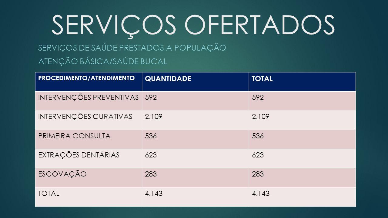 SERVIÇOS DE SAÚDE PRESTADOS A POPULAÇÃO ATENÇÃO BÁSICA/SAÚDE BUCAL
