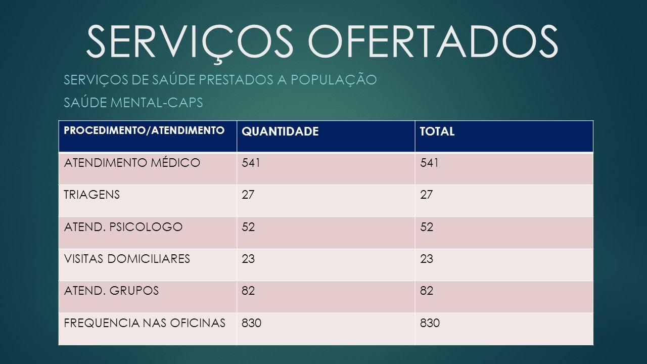 SERVIÇOS DE SAÚDE PRESTADOS A POPULAÇÃO SAÚDE MENTAL-CAPS