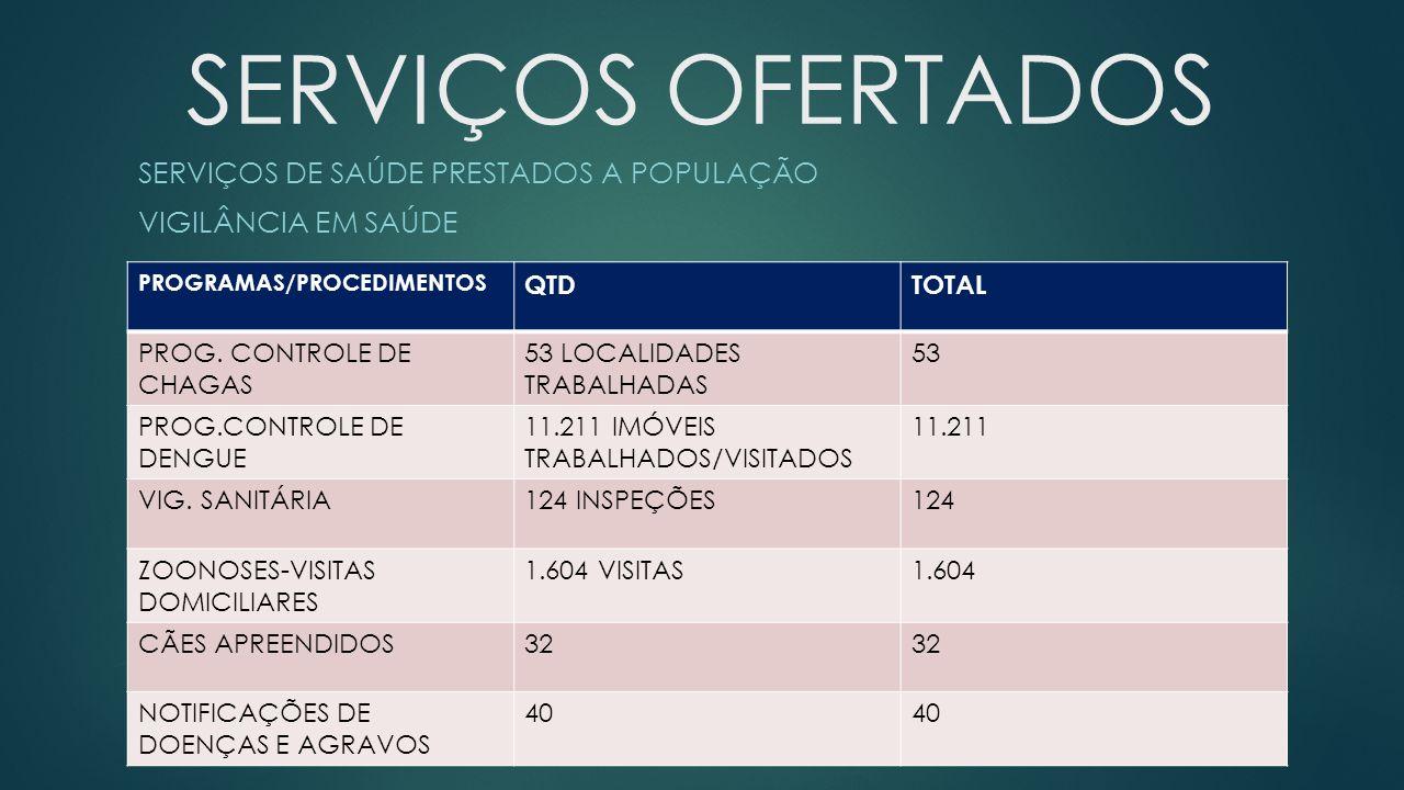 SERVIÇOS DE SAÚDE PRESTADOS A POPULAÇÃO VIGILÂNCIA EM SAÚDE