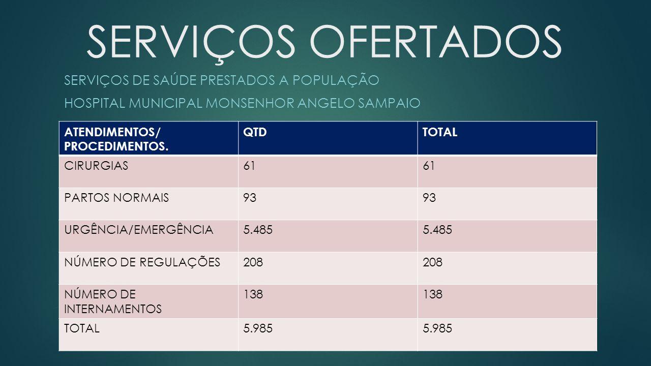 SERVIÇOS OFERTADOS SERVIÇOS DE SAÚDE PRESTADOS A POPULAÇÃO