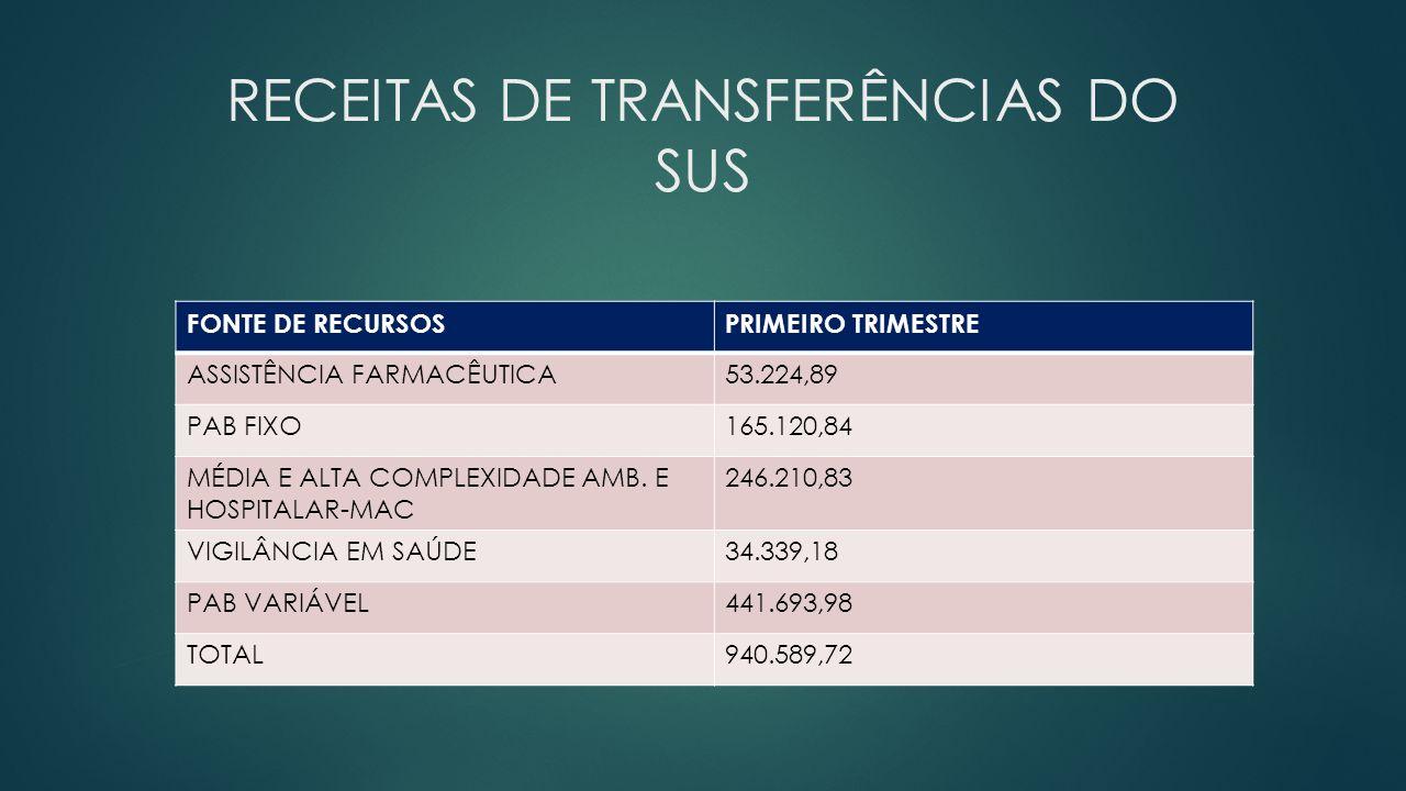 RECEITAS DE TRANSFERÊNCIAS DO SUS