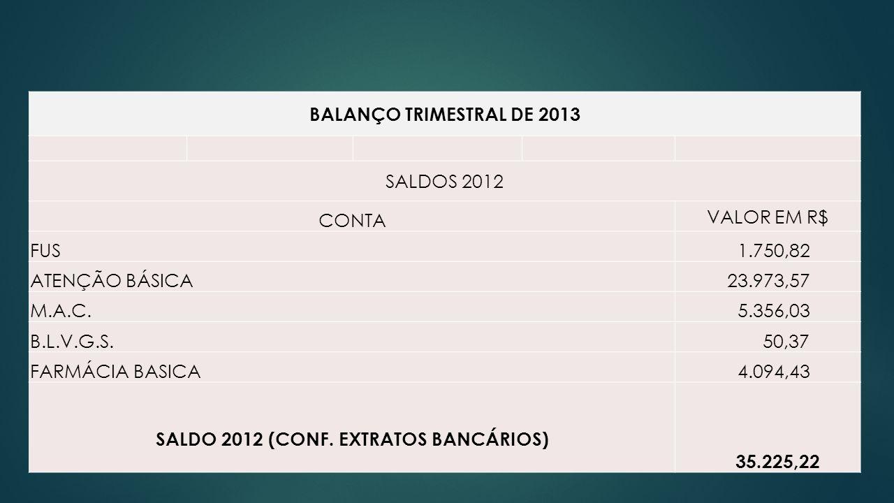 SALDO 2012 (CONF. EXTRATOS BANCÁRIOS)