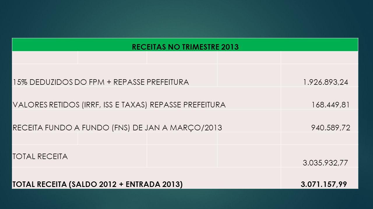 15% DEDUZIDOS DO FPM + REPASSE PREFEITURA 1.926.893,24
