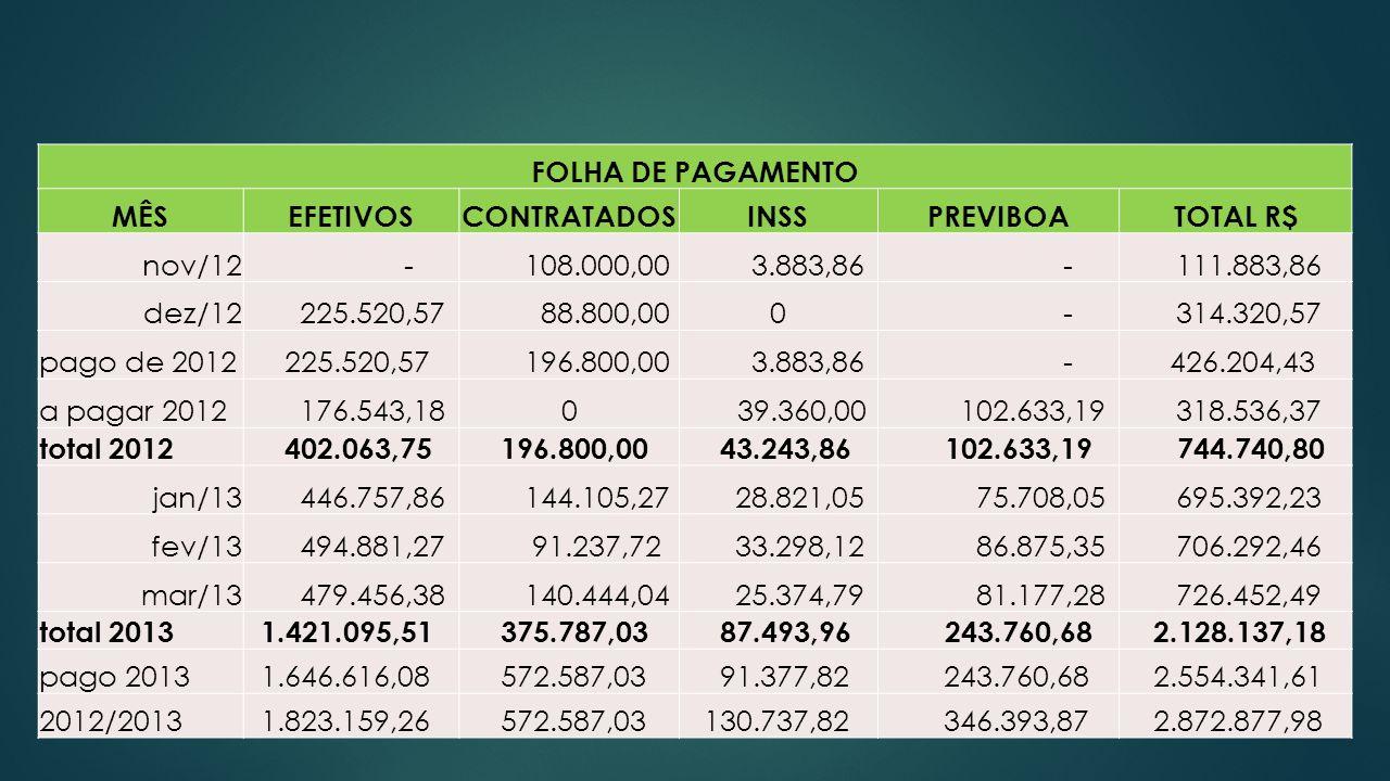 FOLHA DE PAGAMENTO MÊS. EFETIVOS. CONTRATADOS. INSS. PREVIBOA. TOTAL R$ nov/12. - 108.000,00.