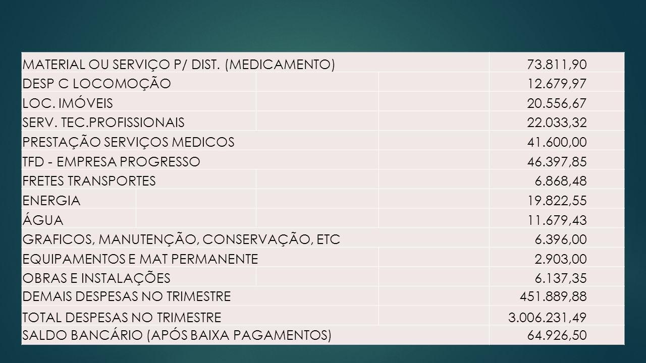 MATERIAL OU SERVIÇO P/ DIST. (MEDICAMENTO)