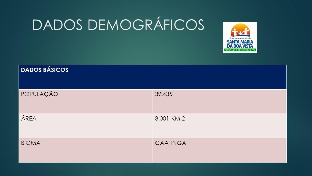 DADOS DEMOGRÁFICOS DADOS BÁSICOS POPULAÇÃO 39.435 ÁREA 3.001 KM 2