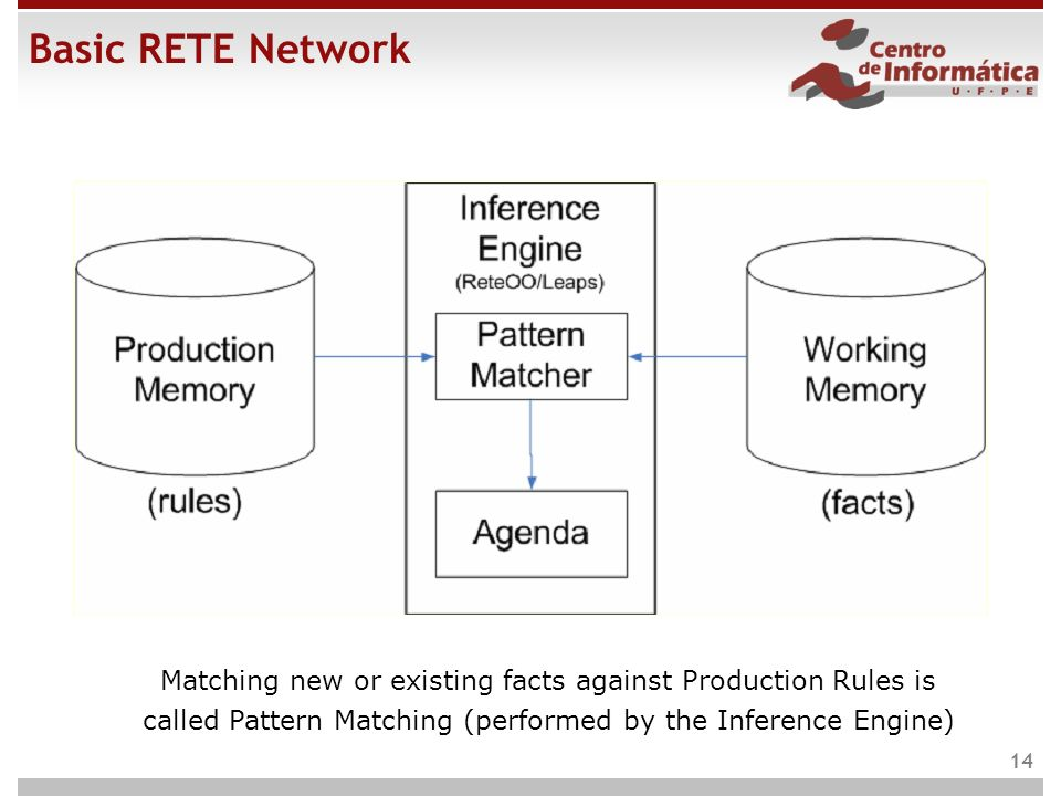 Basic RETE Network Matching new or existing facts against Production Rules is called Pattern Matching (performed by the Inference Engine)