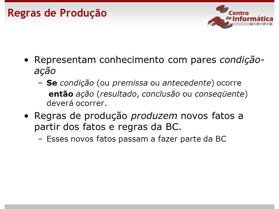 Regras de Produção Representam conhecimento com pares condição-ação