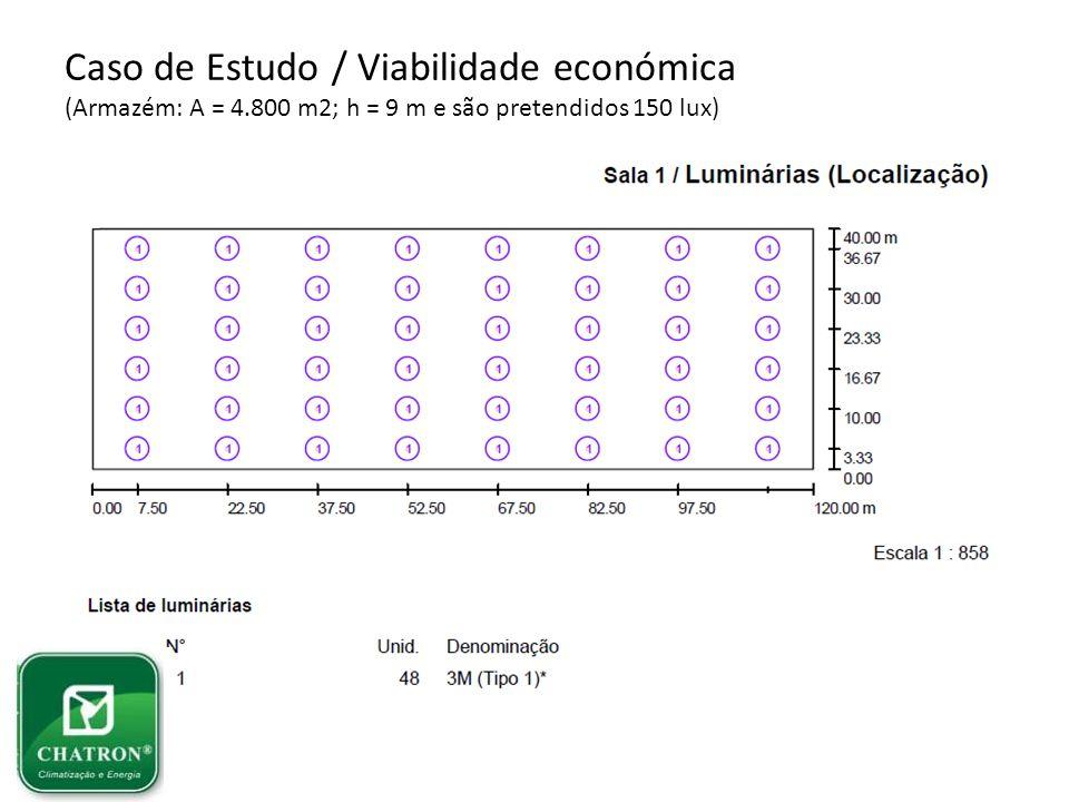 Caso de Estudo / Viabilidade económica (Armazém: A = 4