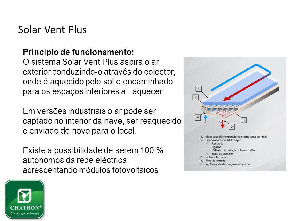 Solar Vent Plus Principio de funcionamento: