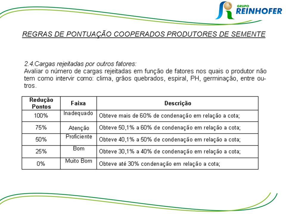 REGRAS DE PONTUAÇÃO COOPERADOS PRODUTORES DE SEMENTE