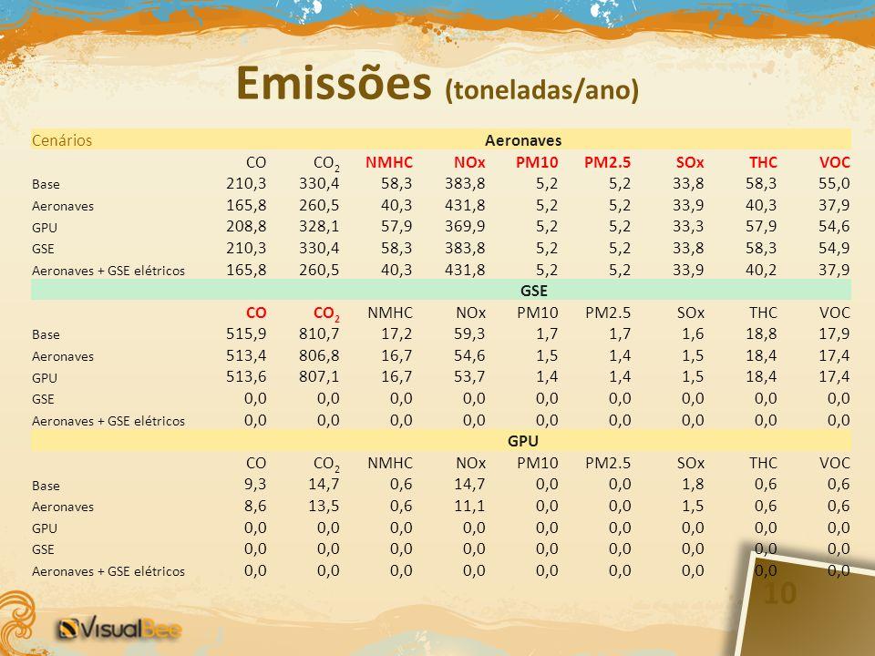 Emissões (toneladas/ano)