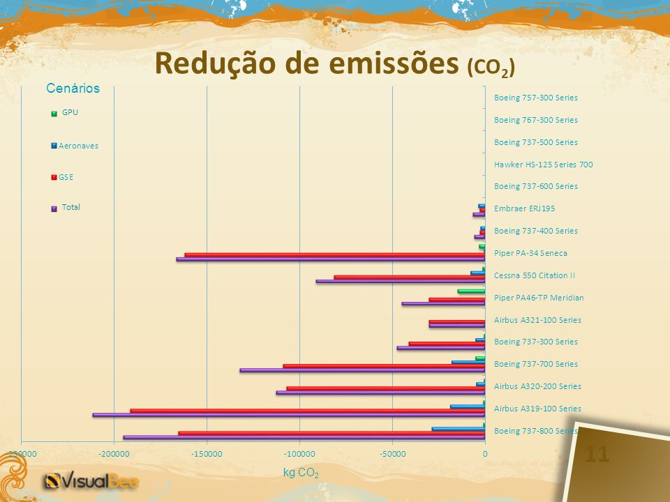 Redução de emissões (CO2)