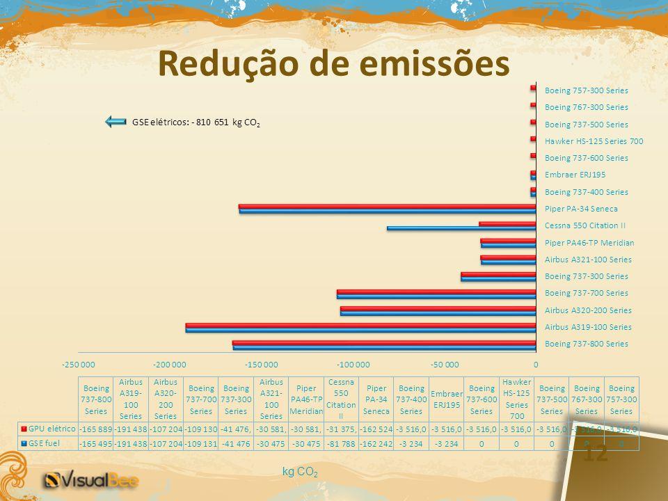Redução de emissões kg CO2