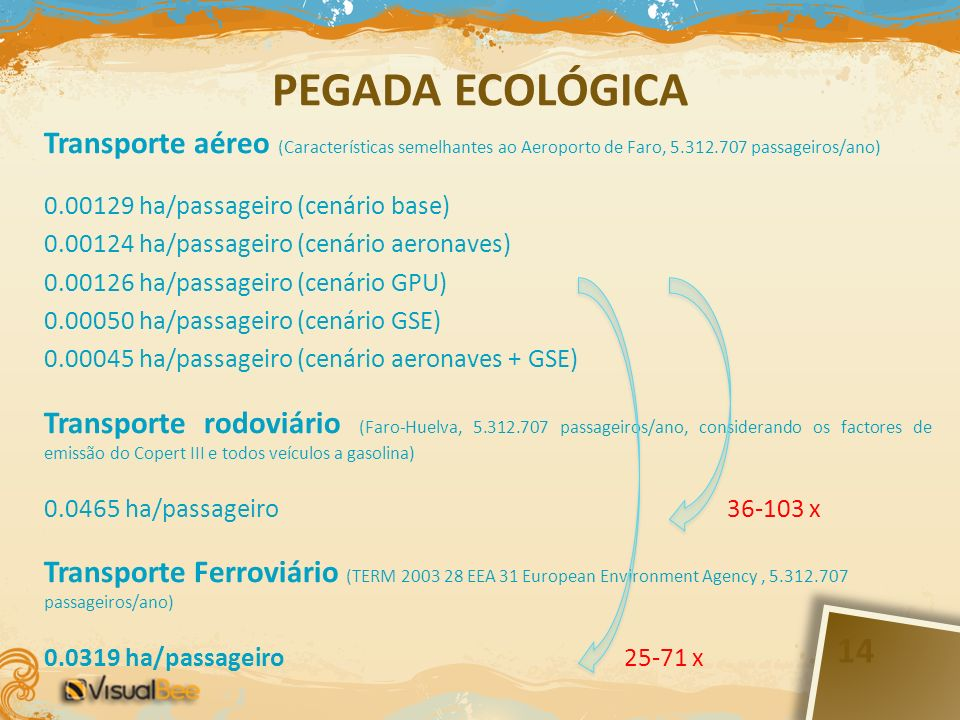 PEGADA ECOLÓGICA Transporte aéreo (Características semelhantes ao Aeroporto de Faro, 5.312.707 passageiros/ano)